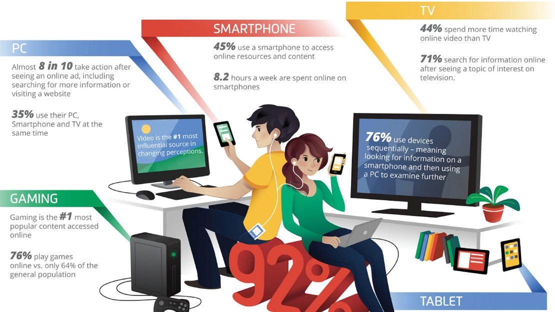The Media Habits Of Teens And Young Adults
