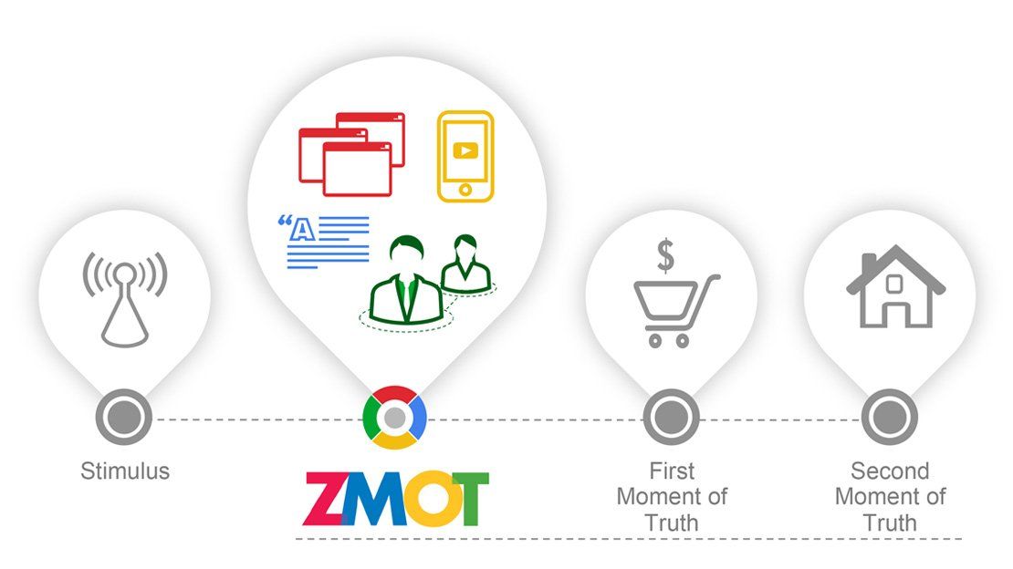 ZMOT: Zero Moment of Truth (Fuente: www.storage.googleapis.com)