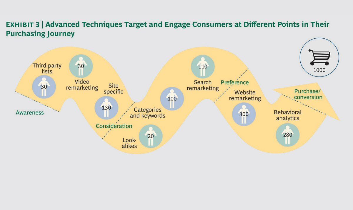 Value of an integrated platform for programmatic buying