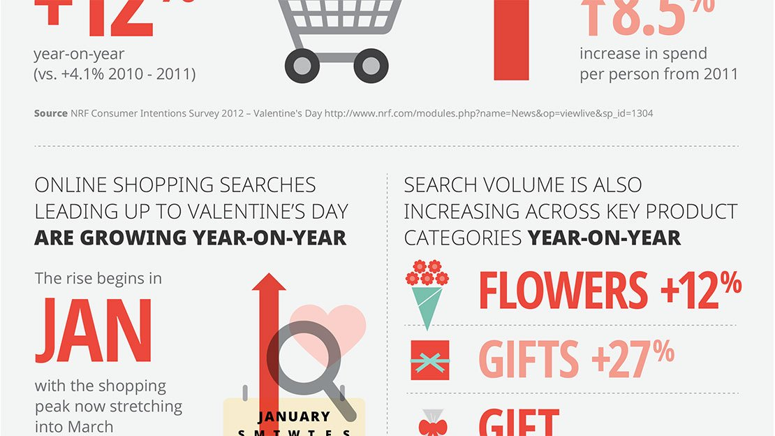 Vday 2013 Search Trends