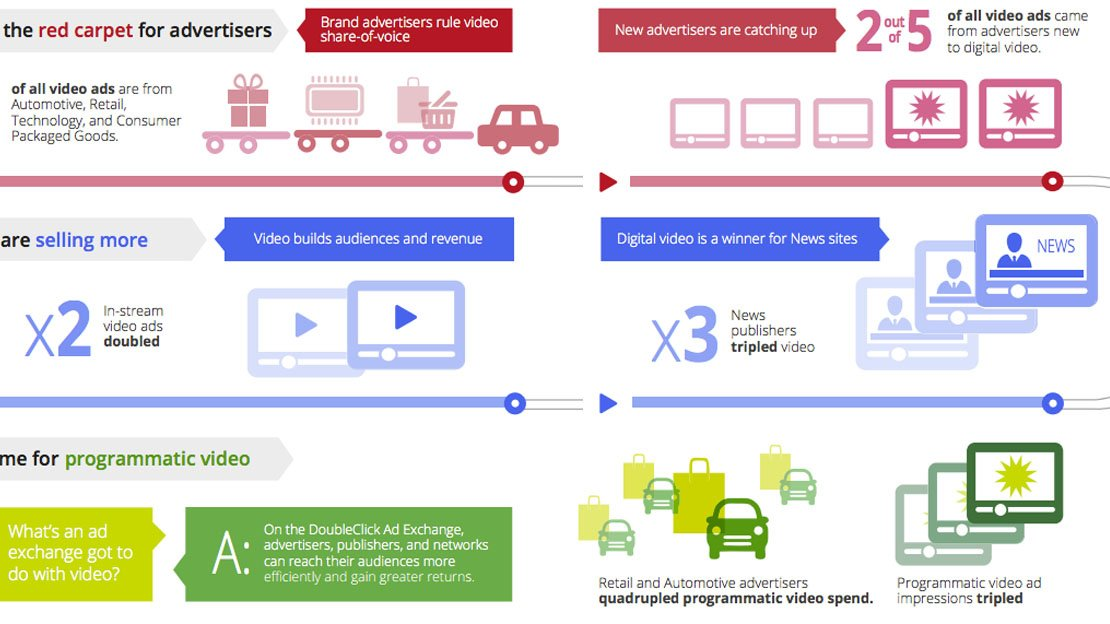 Video Advertising Momentum Infographic