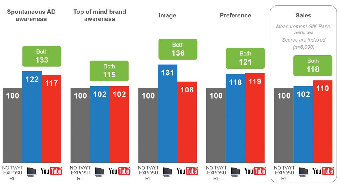 Youtube Masthead Roi In Media Mix