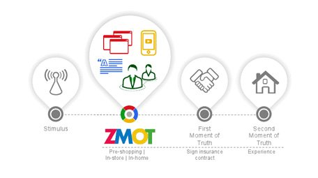 Zmot Insurance Study
