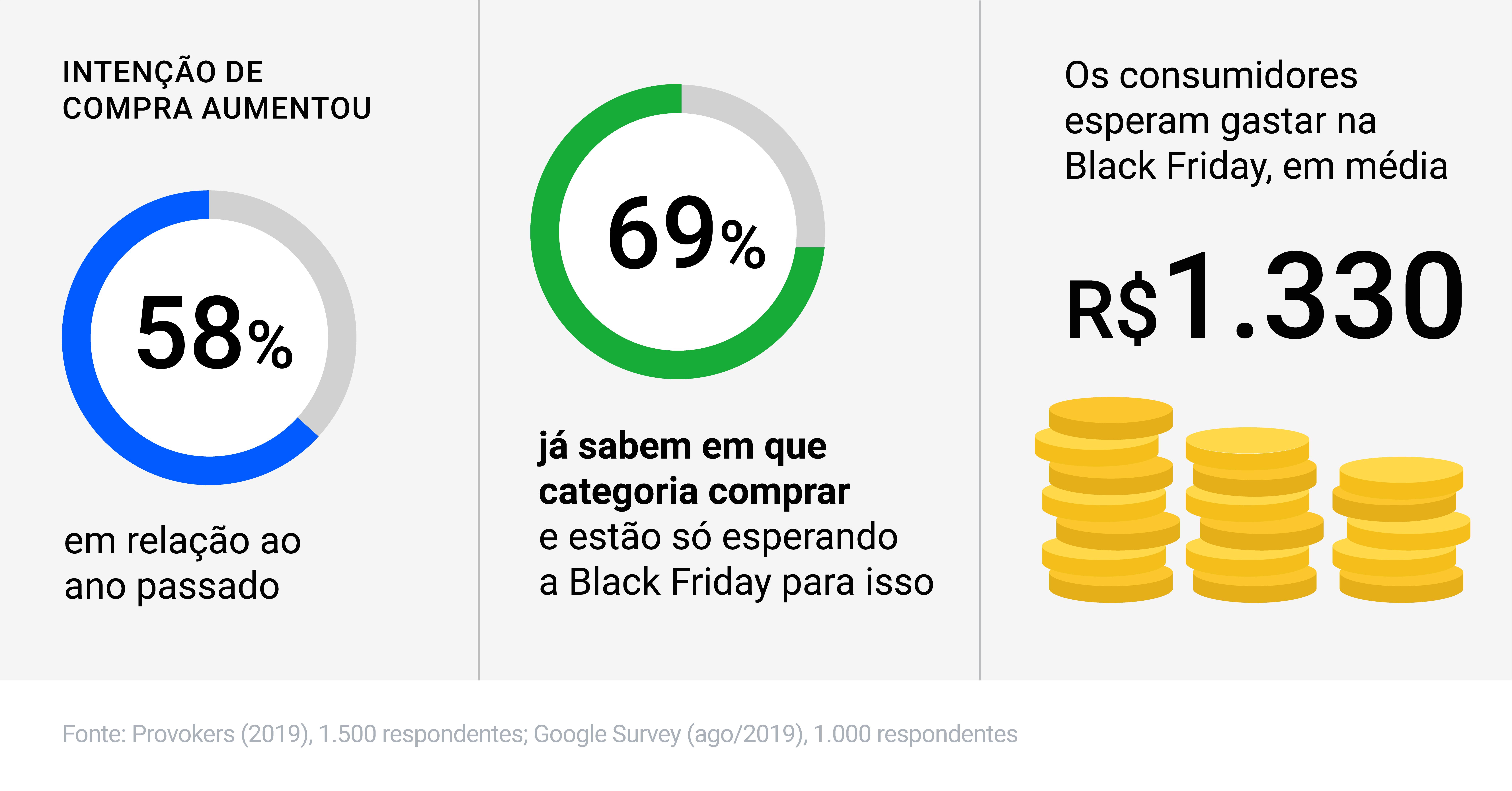 O2O, app e expansão de serviços: as principais tendências da Black Friday 2019