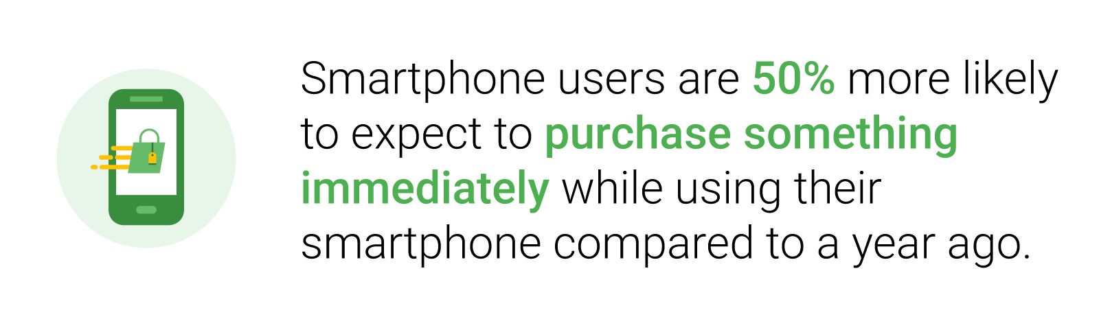 Smartphone users are 50% more likely to expect to purchase something immediately while using their smartphone compared to a year ago.