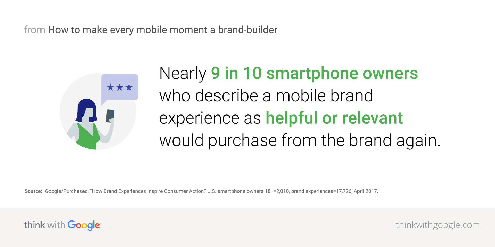 Nearly 9 in 10 smartphone owners who describe a mobile brand experience as helpful or relevant would purchase from the brand again.