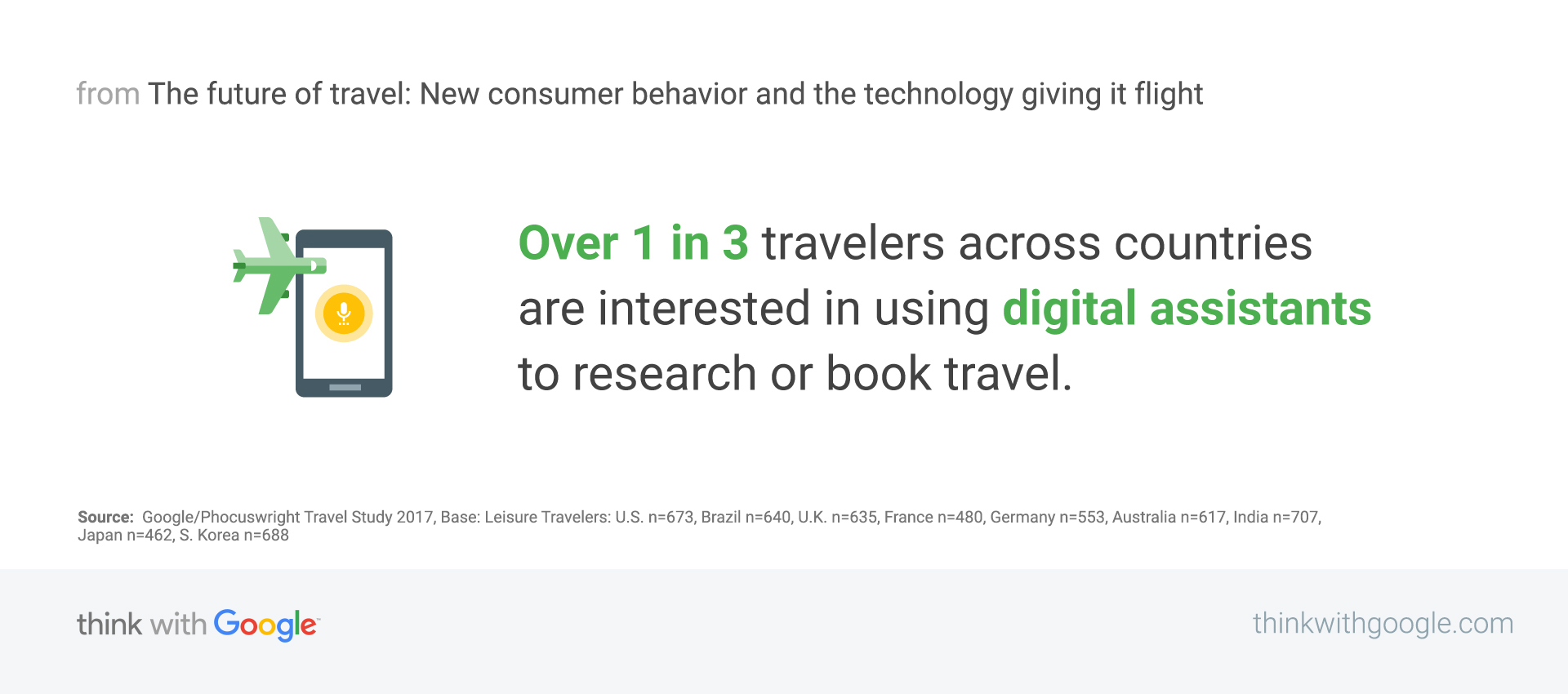 Travel Agency Case Study