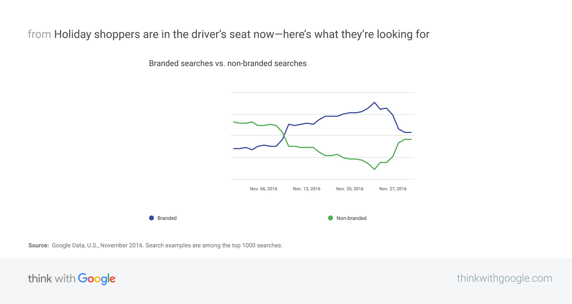 Black Friday Trends Show What Seasonal Shoppers Are Looking For Think With Google
