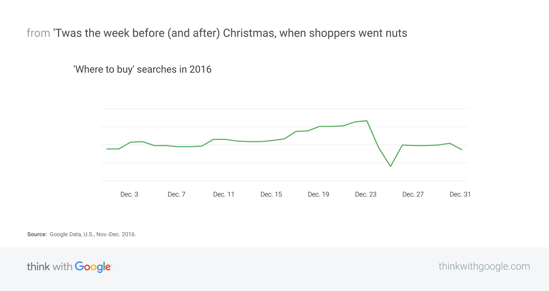 I Just Go Nuts At Christmas.Christmas Shopping Trends To Watch For Your Marketing