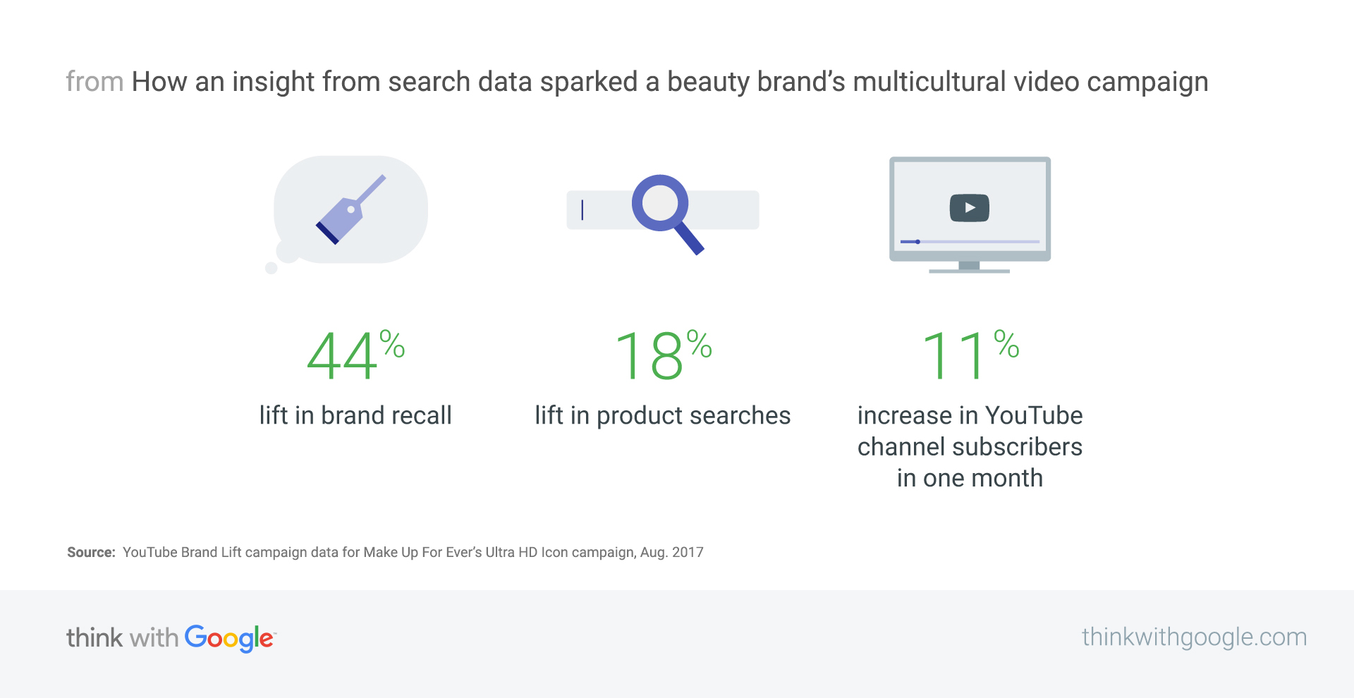 How Make Up Forever built a brand campaign from a search insight