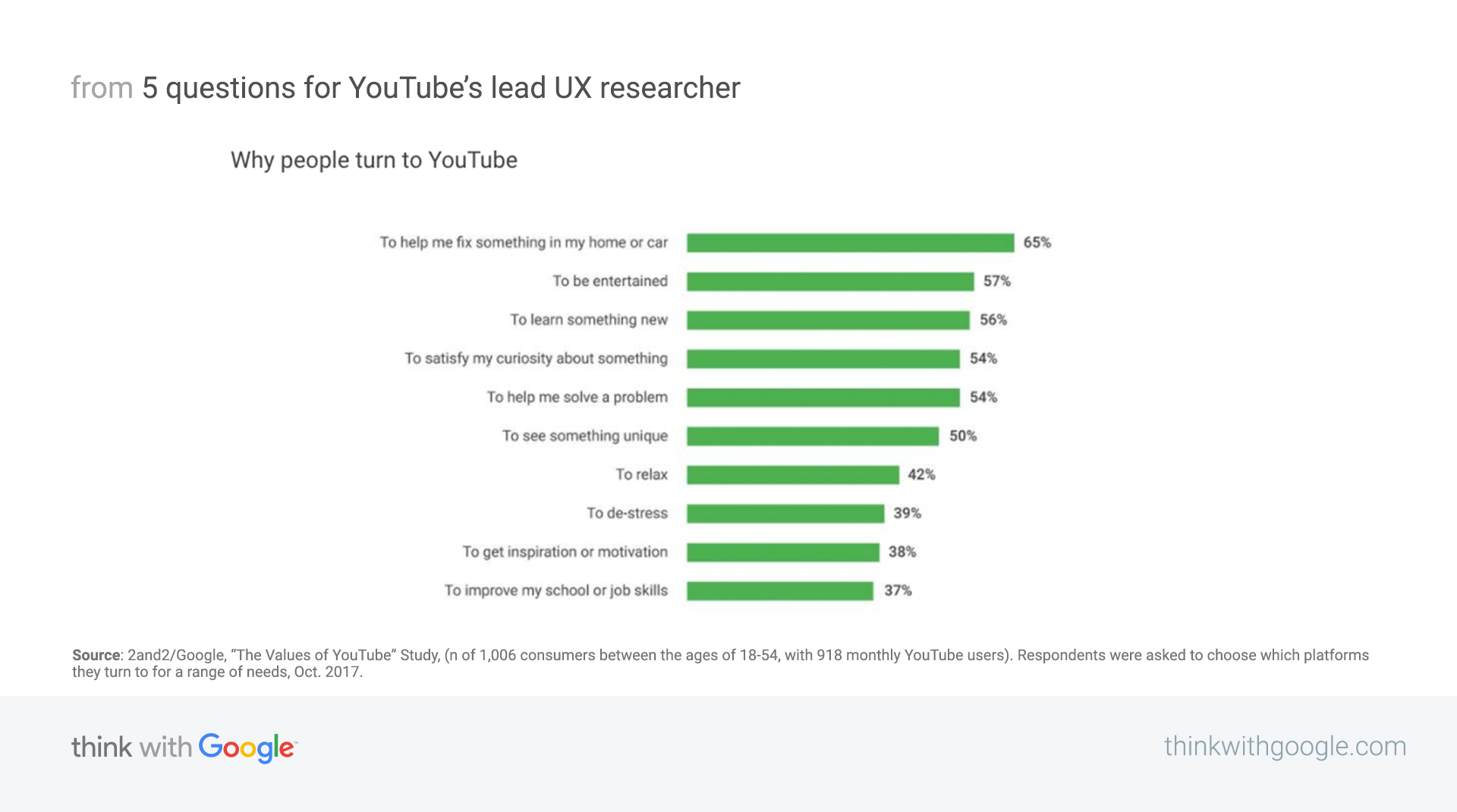 5 questions for YouTube's lead UX researcher - Think with Google