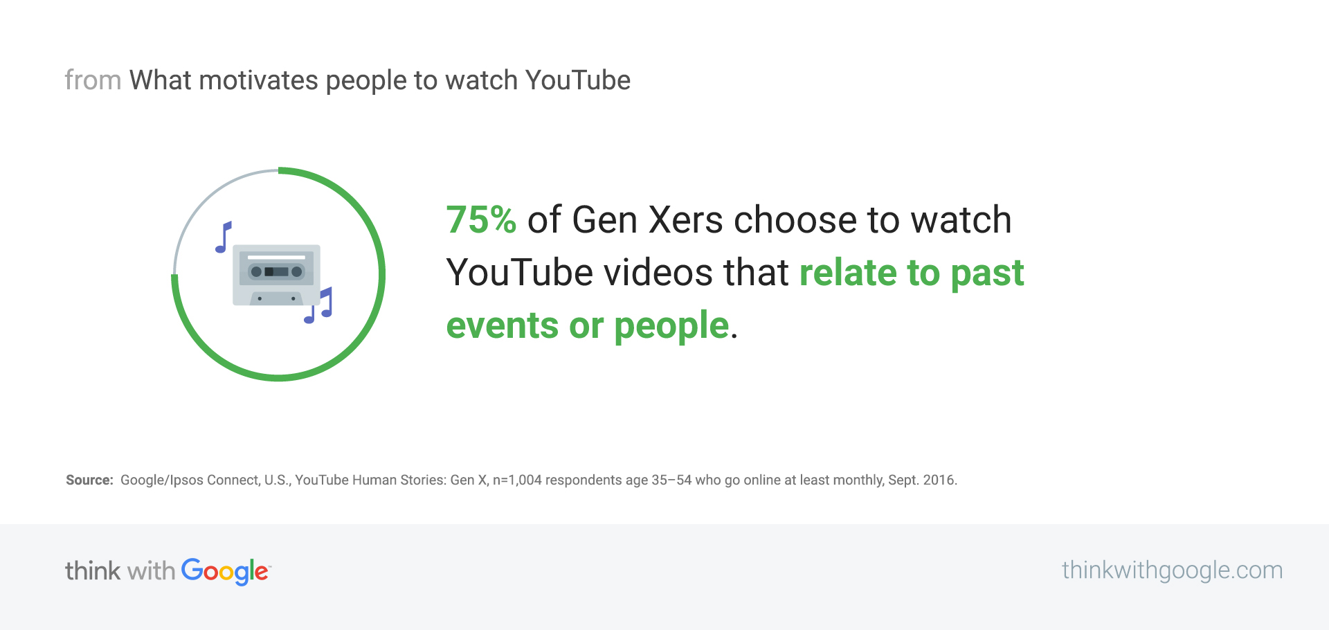 85319ab283 What people watch on YouTube: Understanding viewing preferences ...