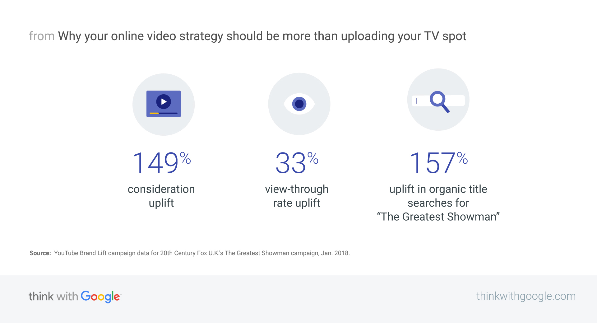 20th Century Fox's digital video advertising strategy - Think with