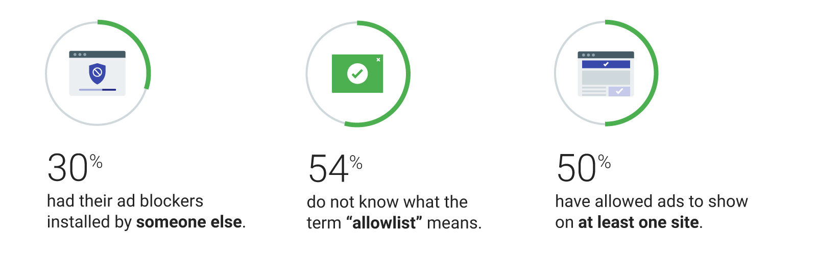 """30% had their ad blockers installed by someone else. 54% do not know what the term """"allowlist"""" means. 50% have allowed ads to show at least on one site."""