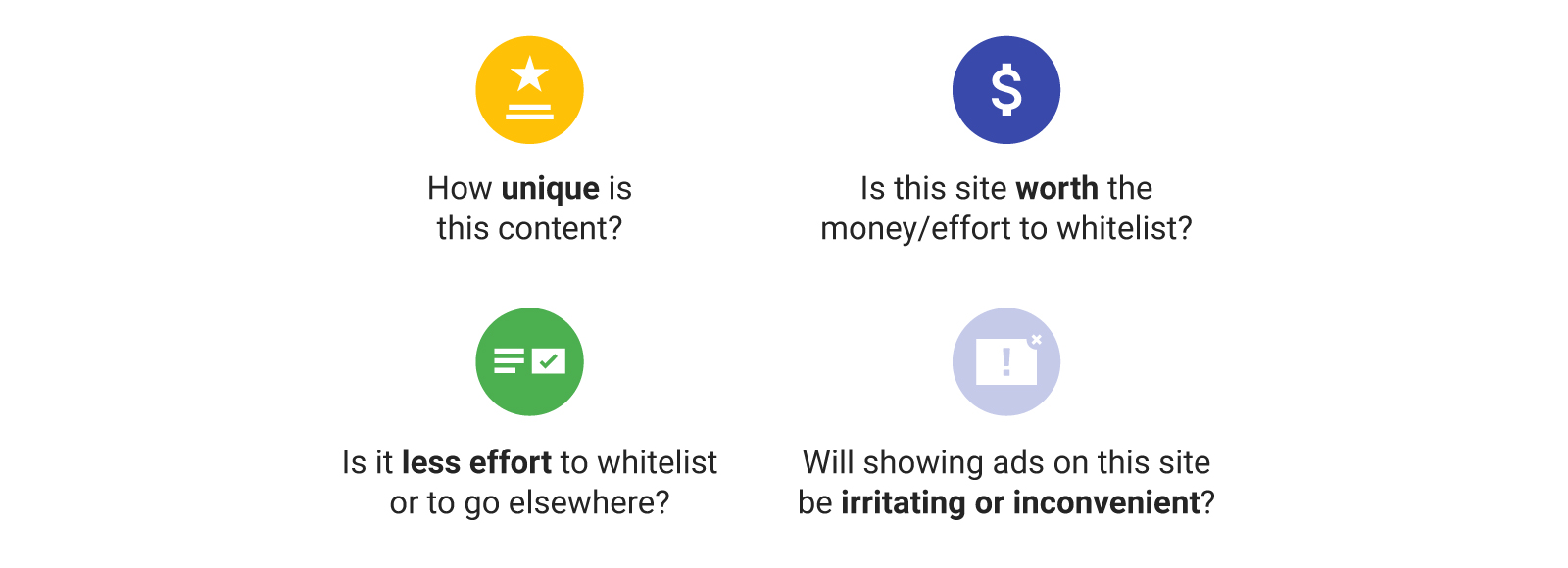 How unique is the content? Is the site worth the money/effort to whitelist? Will ads be irritating or inconvenient? Is it less effort to go elsewhere?