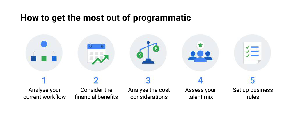 How to get the most out of programmatic reservations: Prepare in advance