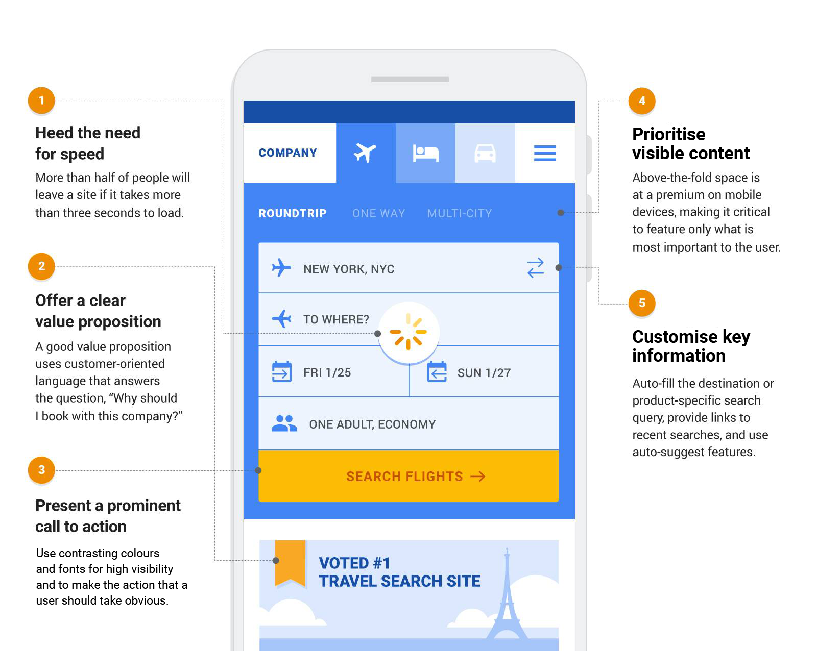 Five principles of effective mobile landing pages for travel marketers