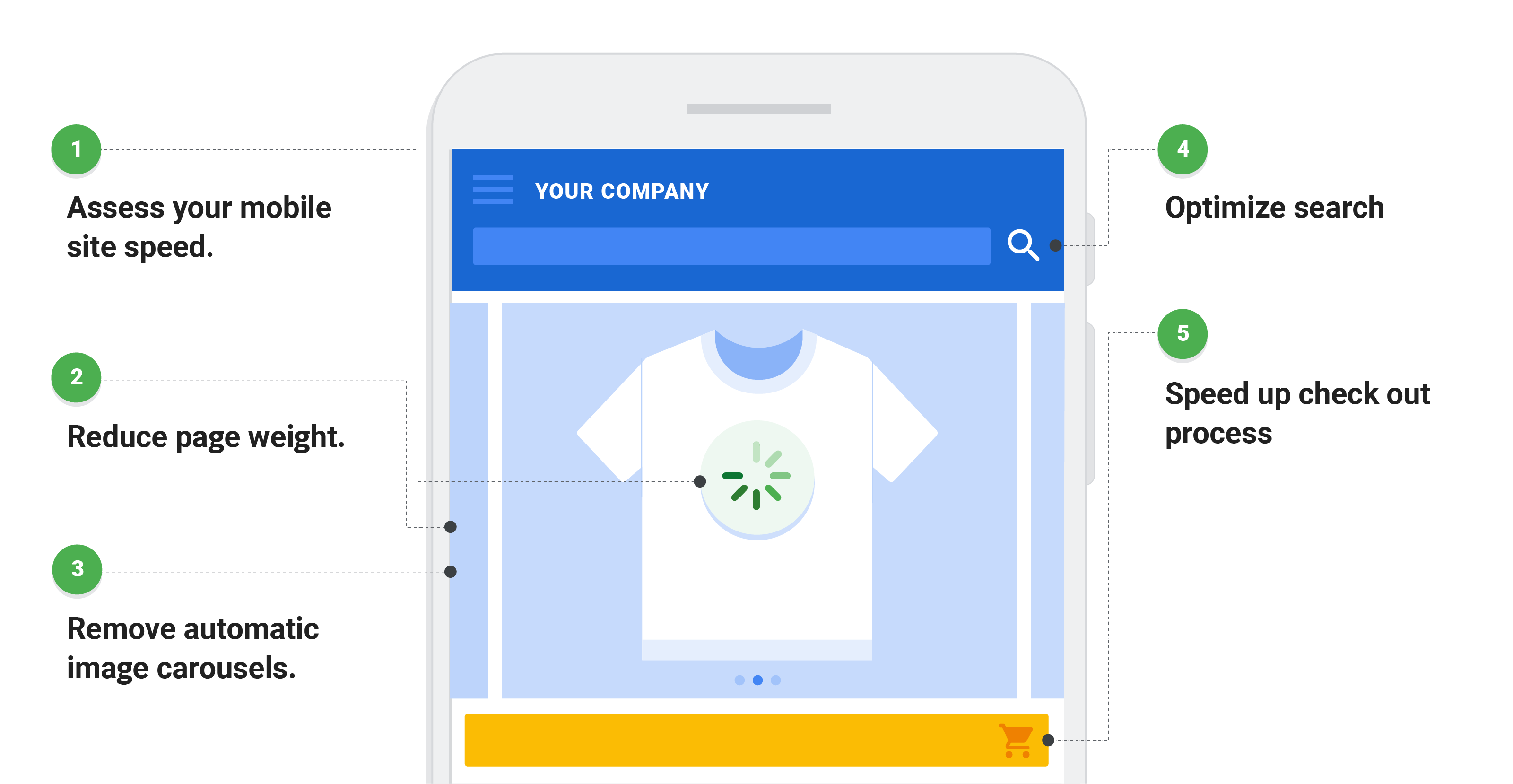 Illustration: A smartphone shows a T-shirt e-commerce site. A green progress wheel shows slow site loading. Text: 1. Assess your mobile speed. 2. Reduce page weight. 3. Remove automatic image carousels. 4. Optimize search. 5. Speed up check out process.