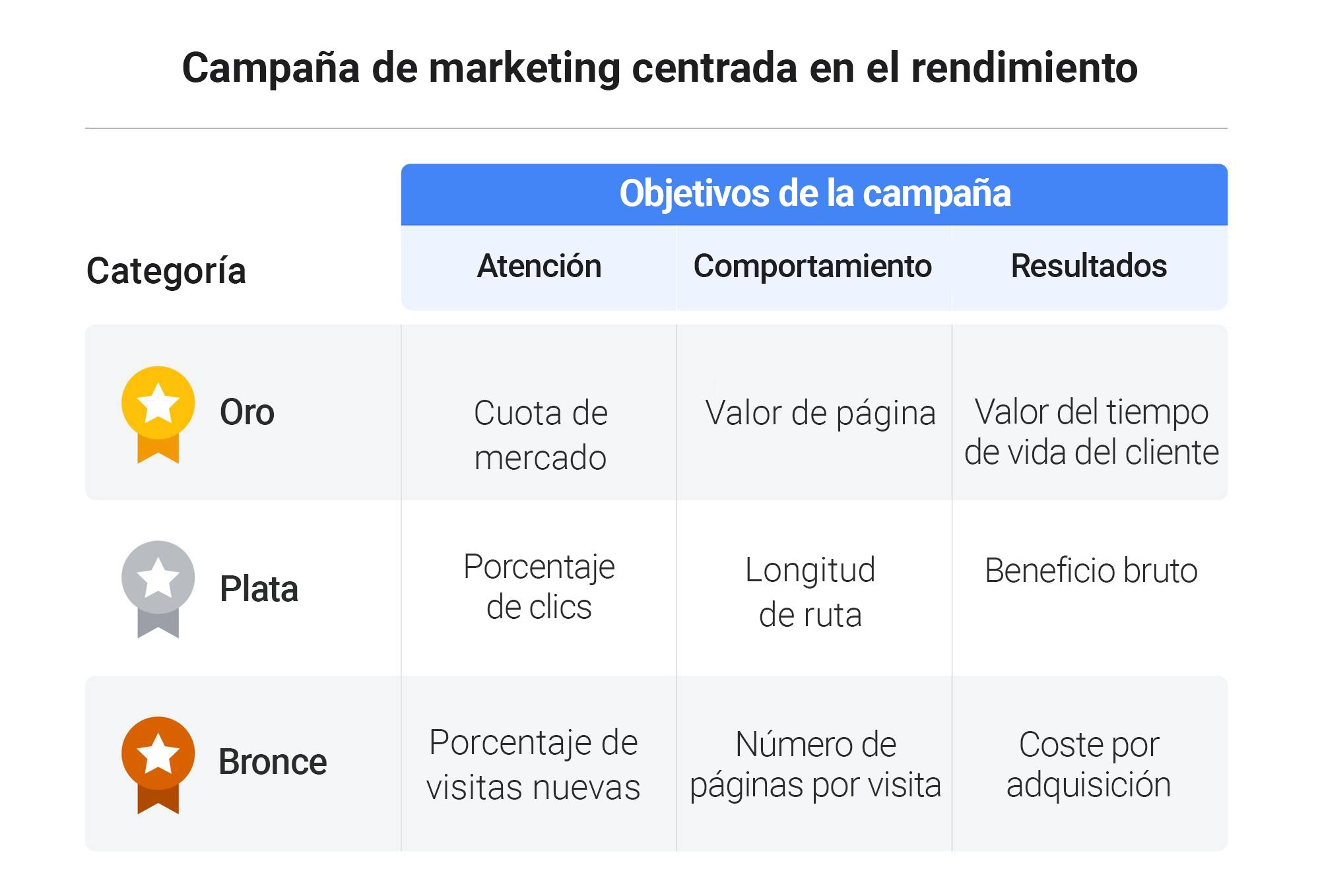 Dentro del marketing de Google: cómo medimos el impacto final de nuestras campañas publicitarias