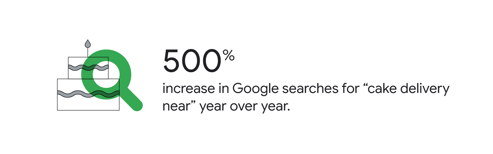 """A green magnifying glass hovers over a line drawing of a two-tiered birthday cake. Text reads: 500% increase in Google searches for """"cake delivery near"""" year over year."""