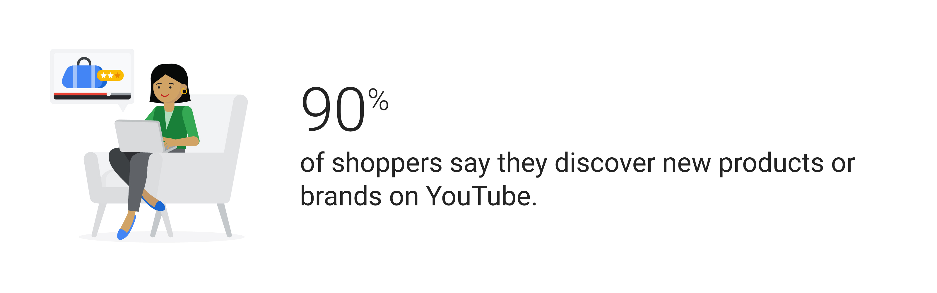 90% of shoppers say they discover new products or brands on YouTube.