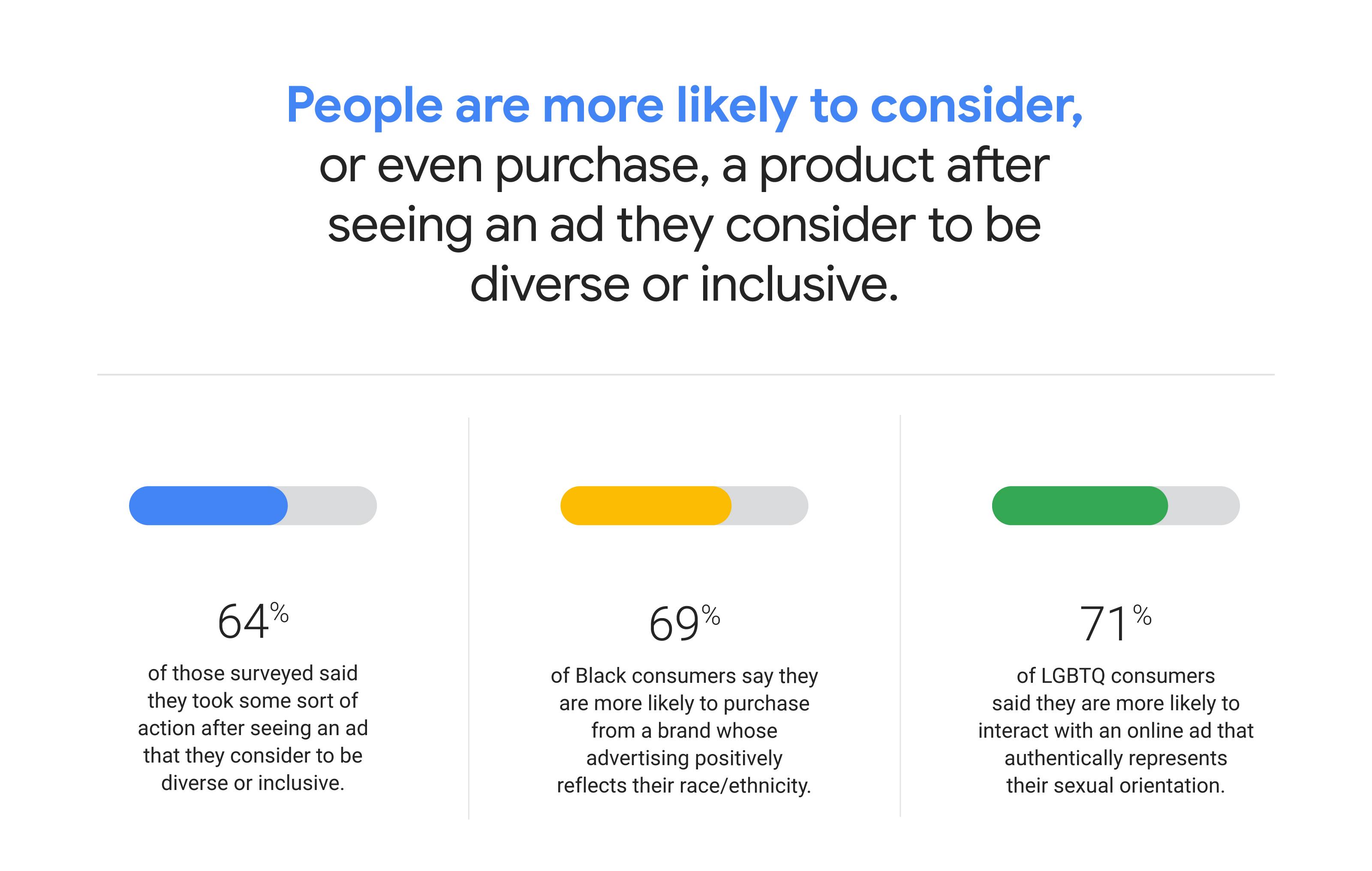 Le persone hanno maggiore desiderio di comprare dopo aver visto una campagna inclusiva
