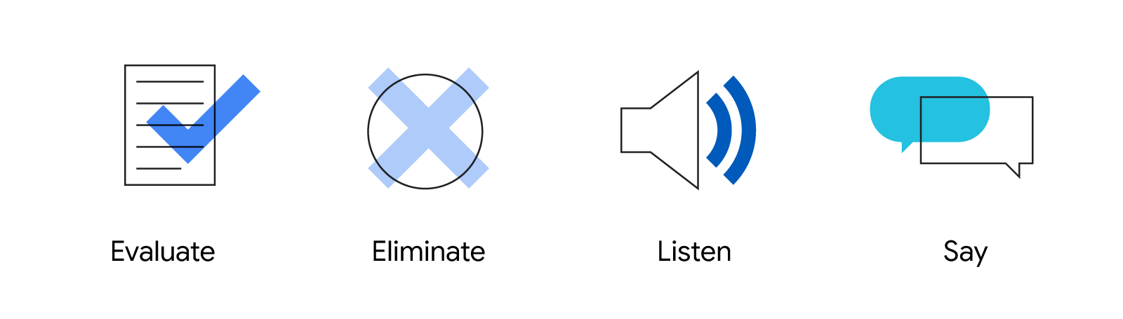 4 illustrated icons with captions, Evaluate, Eliminate, Listen, and Say, that illustrate the 4 bullet points below.
