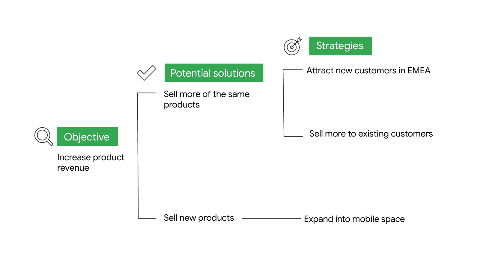 A solution tree with 1 objective: increase product revenue; 2 potential solutions: sell more of the same products and sell more new products; and 3 strategies: attract new customers in EMEA, sell more to existing customers, expand to mobile.