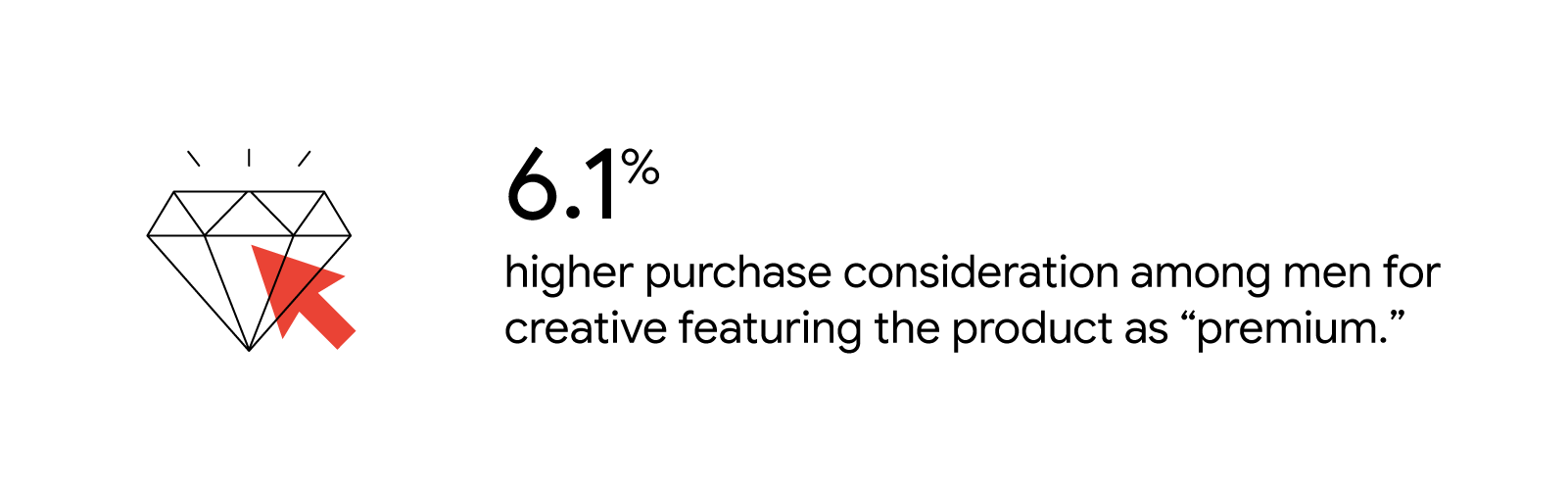 "6.1% higher purchase consideration for creative featuring the product as ""premium."""
