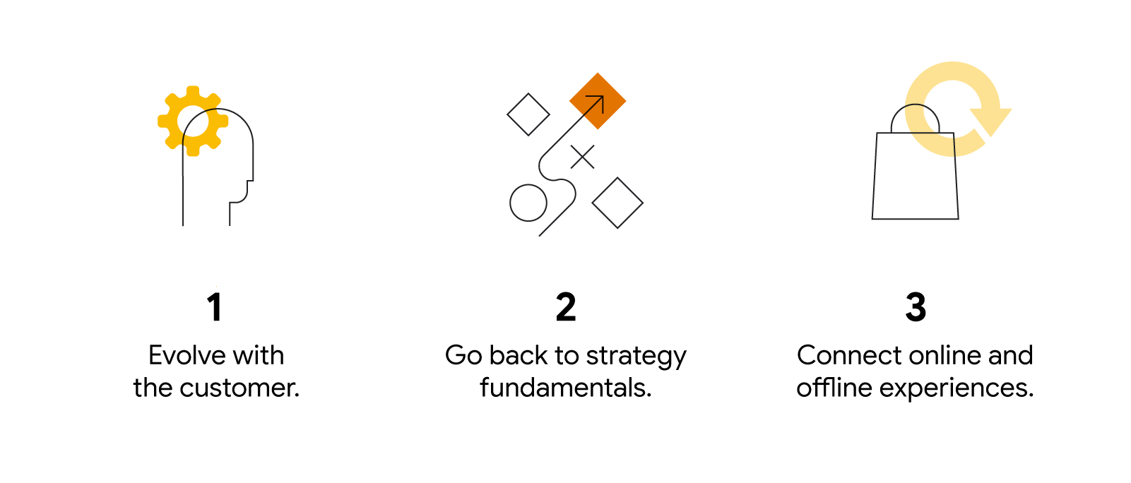 Three illustrated icons accompany the following text: 1. Evolve with the customer. 2. Go back to strategy fundamentals. 3. Connect online and offline experiences.