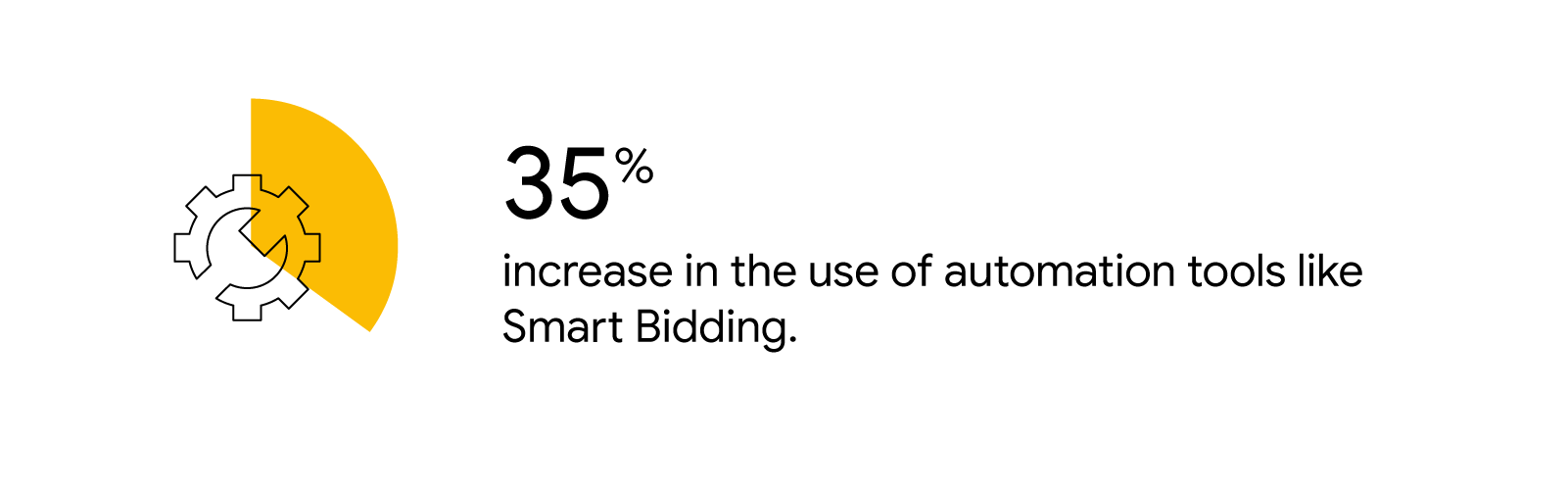 A yellow pie chart wedge indicating 35% is overlaid on an illustrated gear icon. Text reads: 35% increase in the use of automation tools like Smart Bidding.