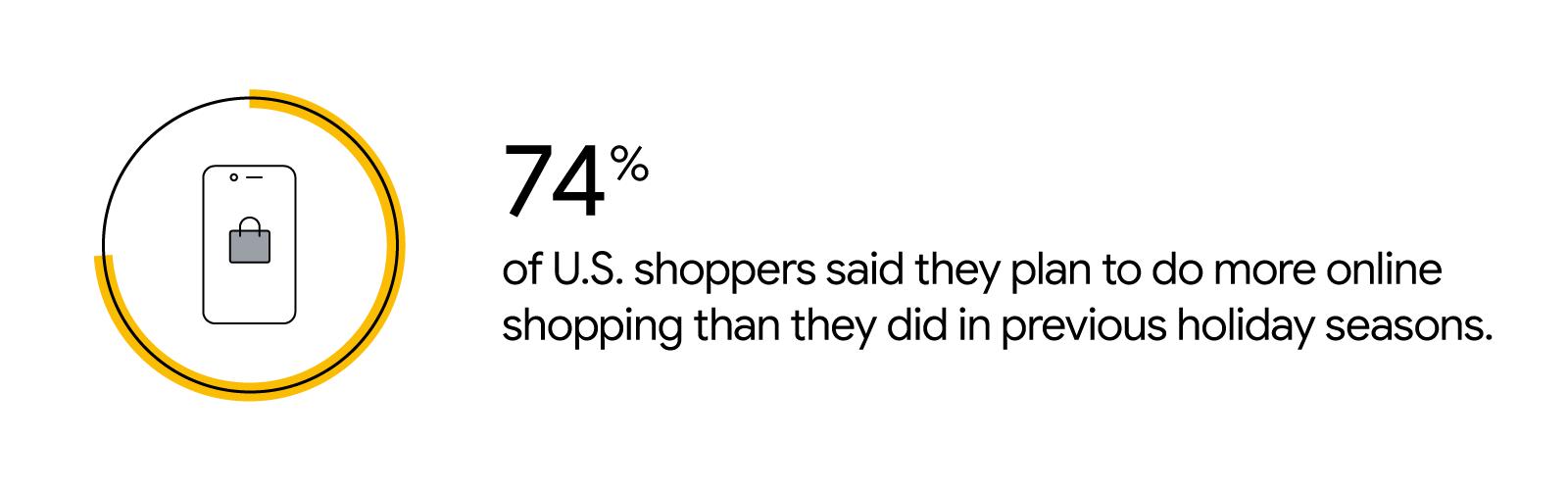 Un gráfico circular indica la siguiente estadística: el 74% de los compradores de EE. UU. Dijeron que planean hacer más compras en línea que en temporadas de vacaciones anteriores.