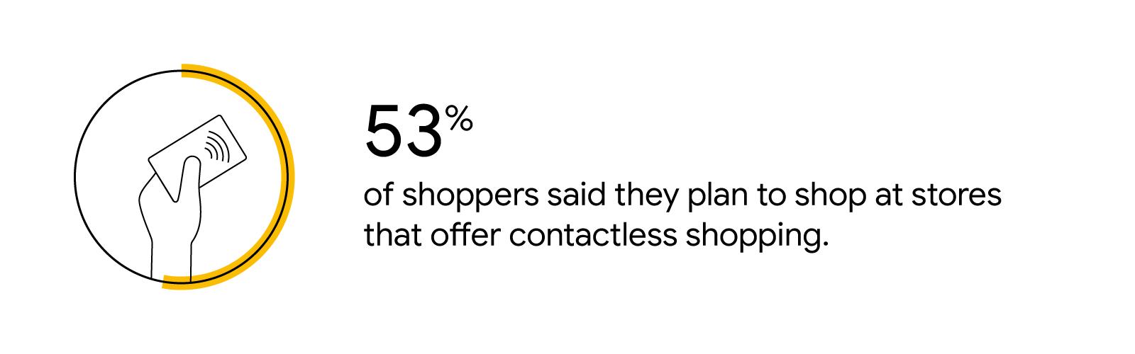 Un gráfico circular indica la siguiente estadística: el 53% de los compradores dijeron que planean comprar en tiendas que ofrecen compras sin contacto.