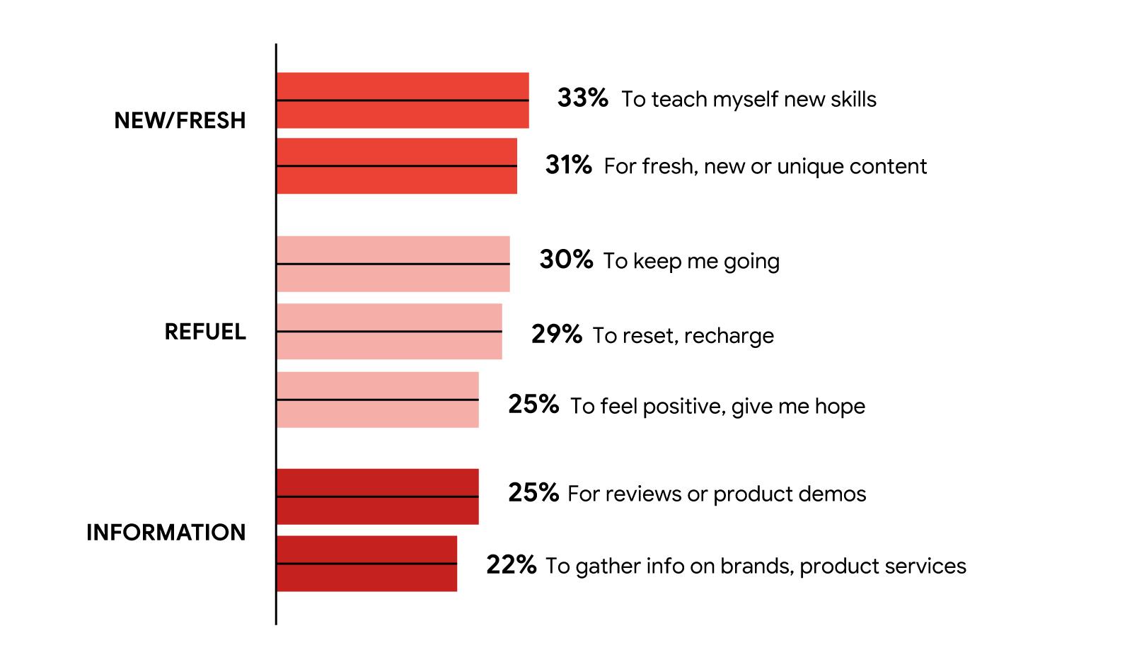 תרשים עמודות המציין כיצד הצופים משתמשים בשירותי סטרימינג.  חדש / טרי: 33% ללמד מיומנויות חדשות, 31% לתוכן טרי וייחודי;  תדלוק: 30% כדי להמשיך אותי, 29% להטעין, 25% כדי להרגיש חיובי;  מידע: 25% לביקורות / הדגמות, 22% מידע על המותג