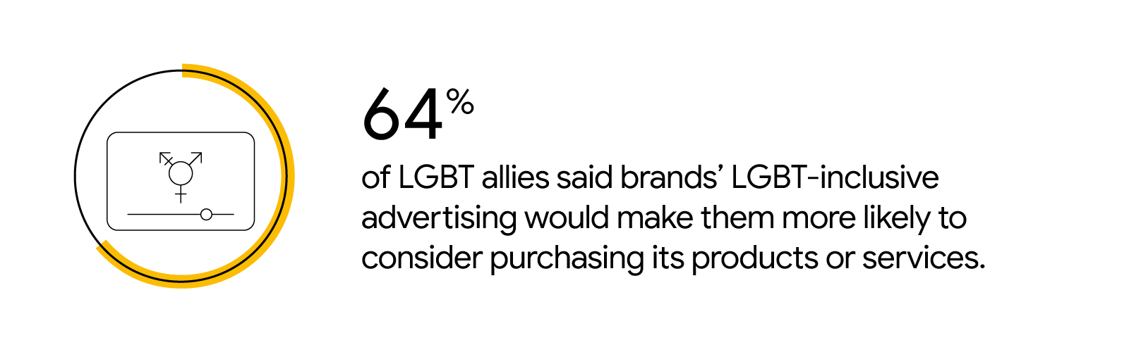 A circle graph represents the statistic that 64% of LGBT allies said brands' LGBT-inclusive advertising would make them more likely to consider purchasing its products or services.