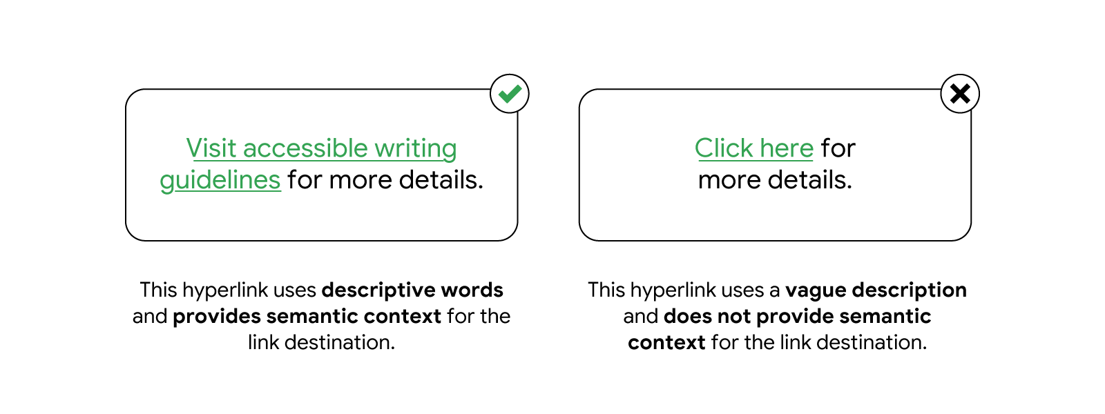 "Image shows how to describe hyperlinked text. ""Visit accessible writing guidelines"" uses descriptive words and semantic context for the link destination, while ""click here"" does neither."