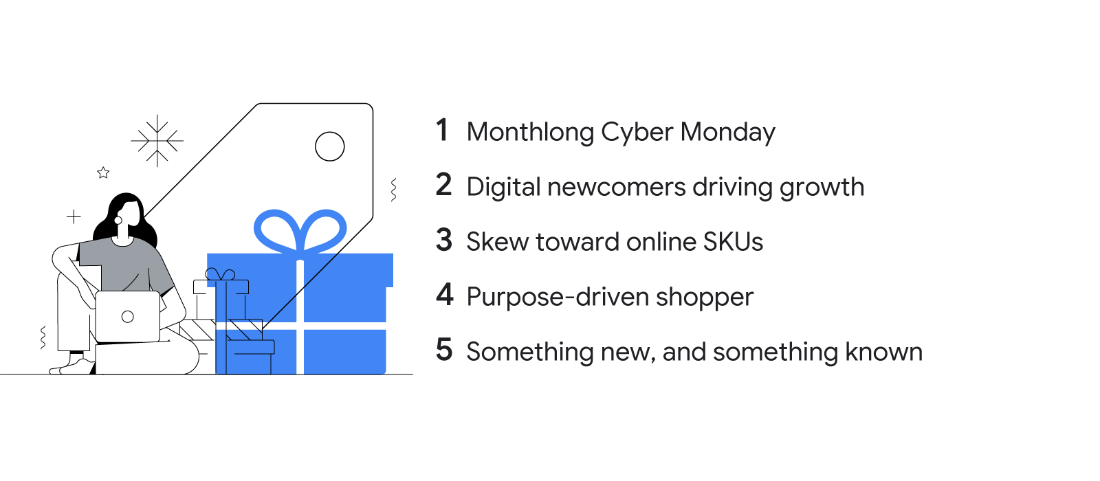 In a stylized illustration, a woman with her laptop sits next to a pile of gift boxes. The image is accompanied by text that lists five holiday trends to expect this season: Monthlong Cyber Monday; digital newcomers driving growth; a skew toward online SK