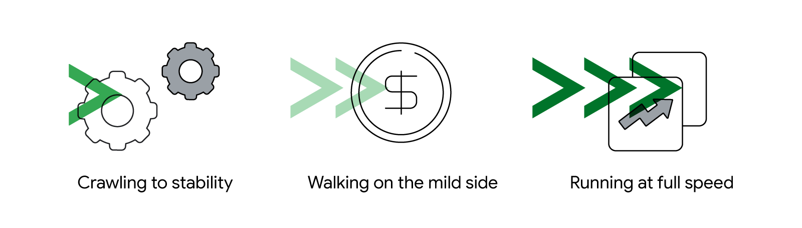 3 illustrated icons, overlaid with green fast forward arrows, represent the concepts of crawling to stability, walking on the mild side, and running at full speed.