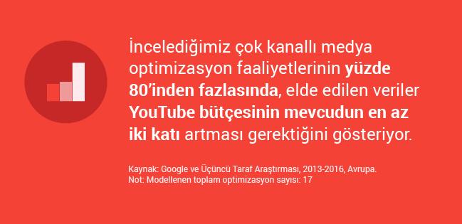 2Youtibe_Reklam
