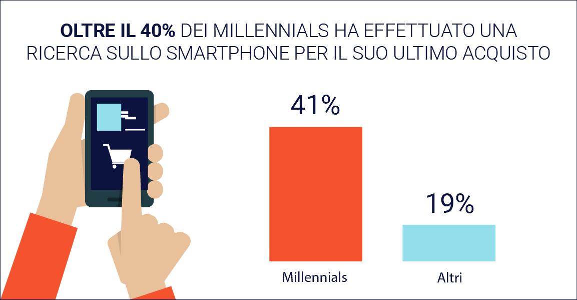 2adbb_Image 2 - Millennials - Italian