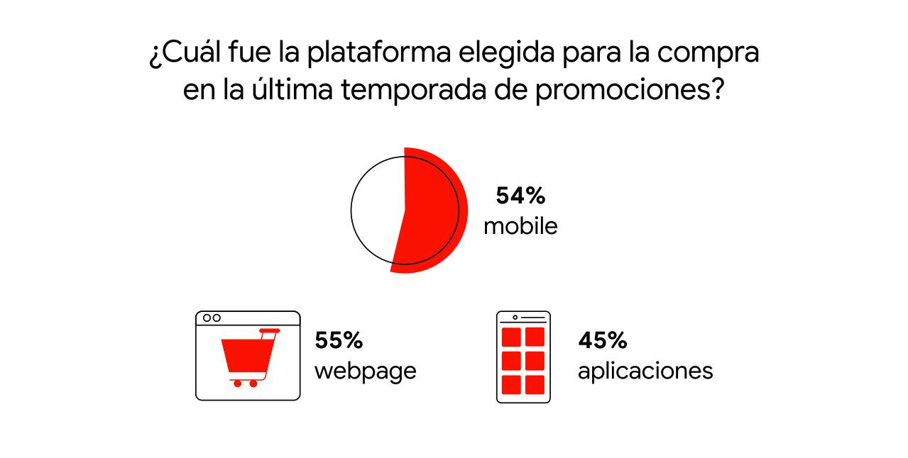 Un gráfico de torta en rojo señala que el 54% de los usuarios eligieron mobile como la plataforma para la compra en la última temporada de promociones. De este número, el 55% compró a través de webpage y el 45%, en aplicaciones.