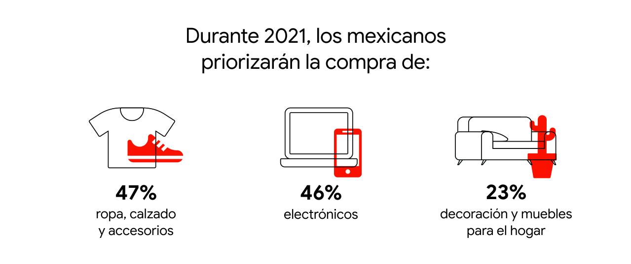 Durante 2021, el 47% de los mexicanos priorizarán la compra de ropa, calzado y accesorios, 46% electrónicos y 23%, de decoración y muebles para el hogar.