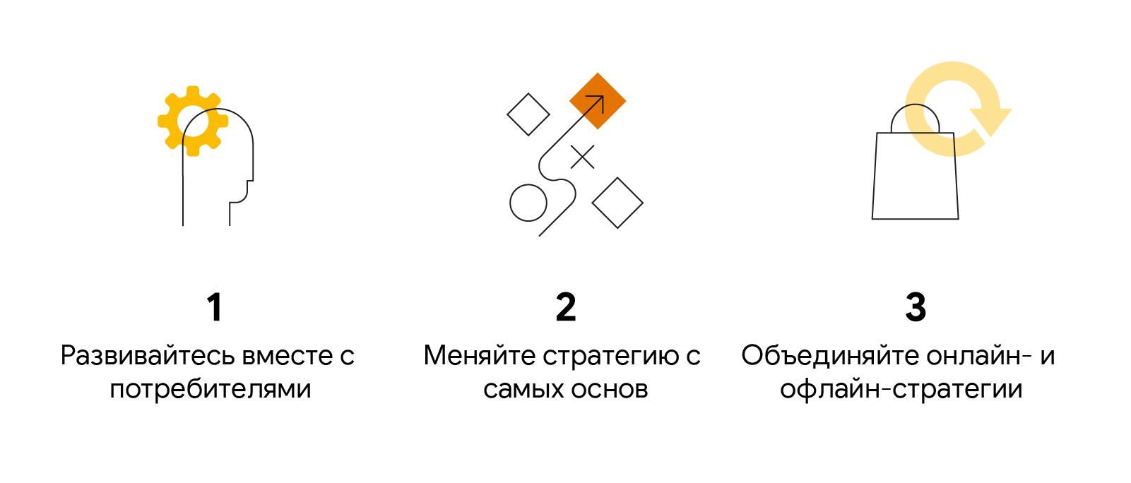 Три небольших иллюстрации со следующим текстом: 1. Развивайтесь вместе с потребителями. 2. Меняйте стратегию с самых основ. 3. Объединяйте онлайн- и офлайн-стратегии.