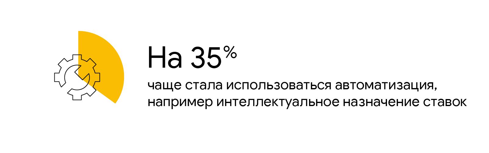 Желтая доля круговой диаграммы, демонстрирующая 35 %, наложена на рисунок шестеренки. Текст: на 35 % чаще стала использоваться автоматизация, например интеллектуальное назначение ставок.