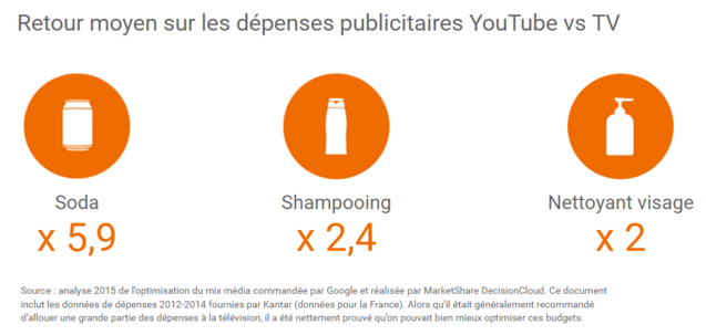 audience youtube 2 fr