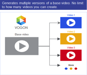 Vogon and the Era of Dynamic Video 2