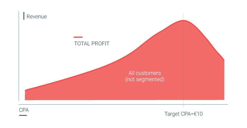 internet and target customers segment Seeks to segment customers ronaldo wants to develop an internet involves defining the firm's marketing mix variables so that target customers.