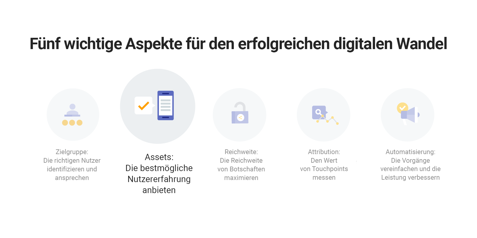 Fünf wichtige Aspekte beim Wandel des digitalen Marketings: Assets