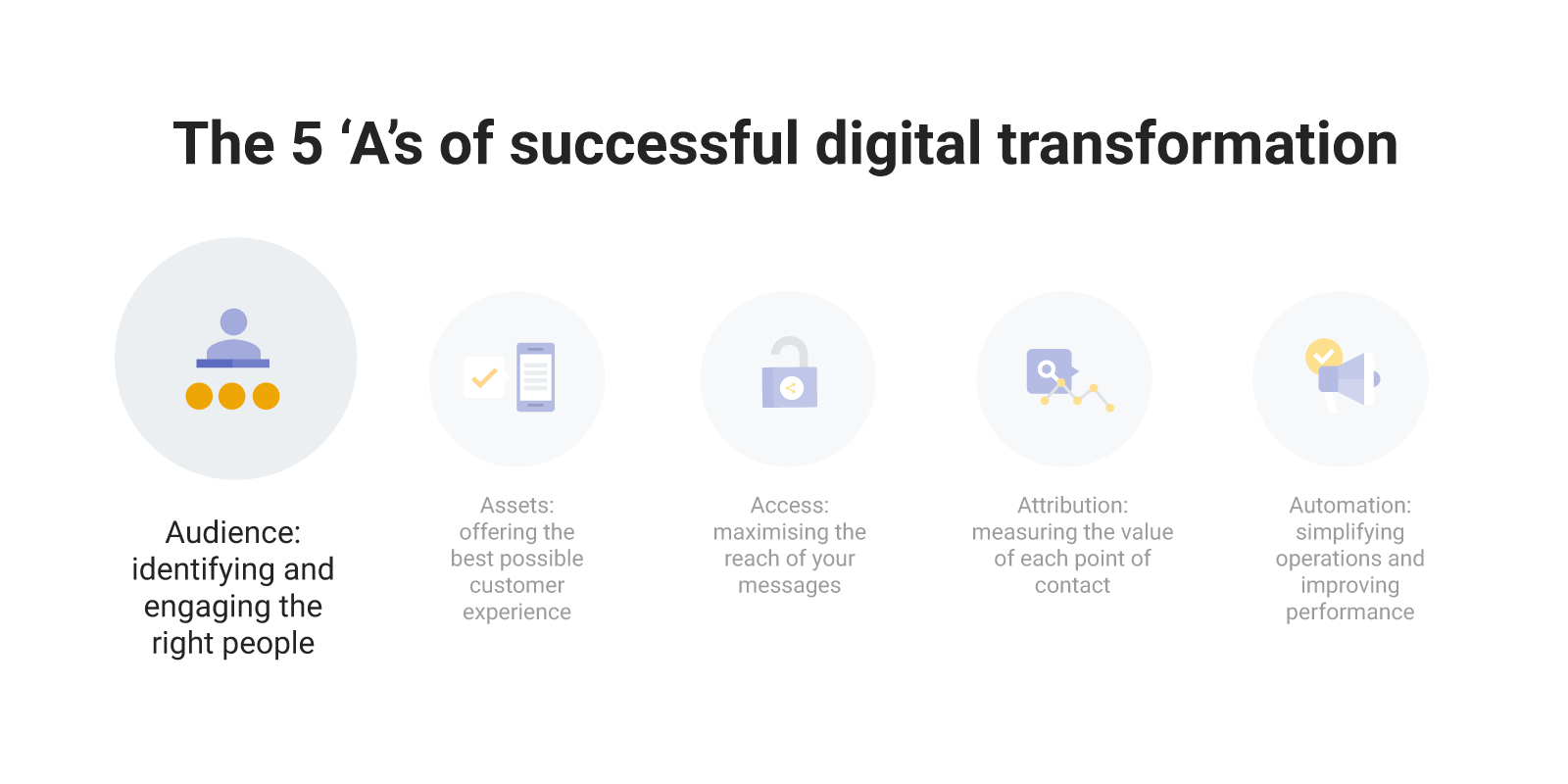 Definition of 'Audience' from the 5 As of digital marketing transformation