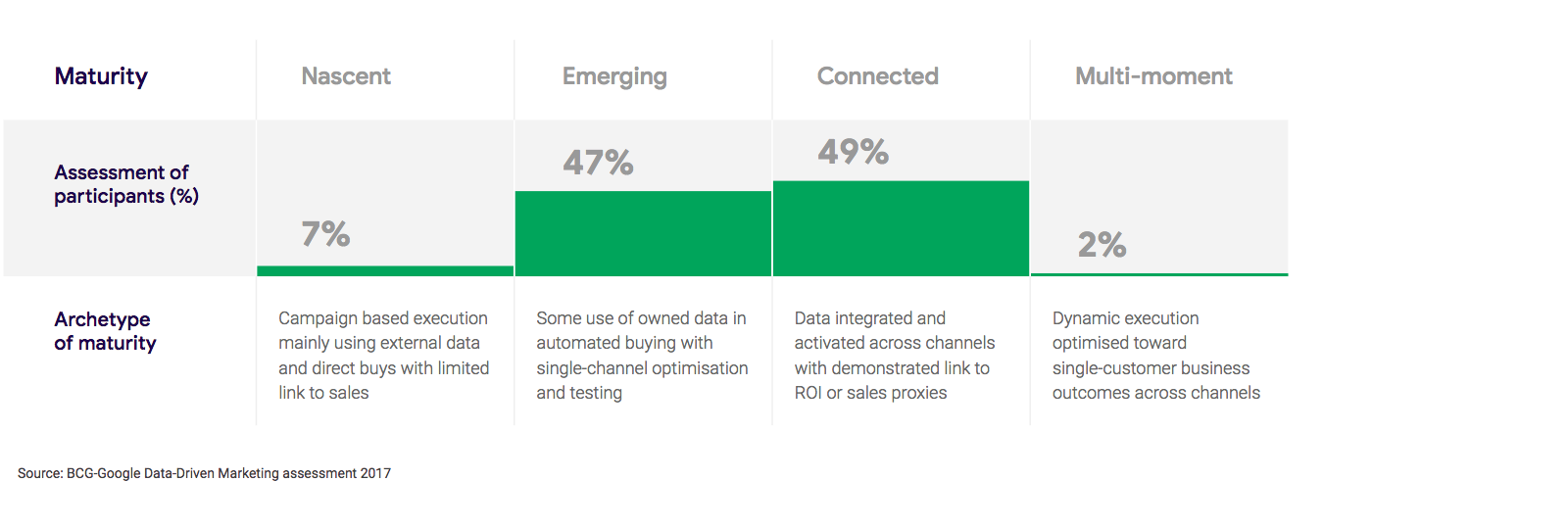 Data driven transformation   Think with Google